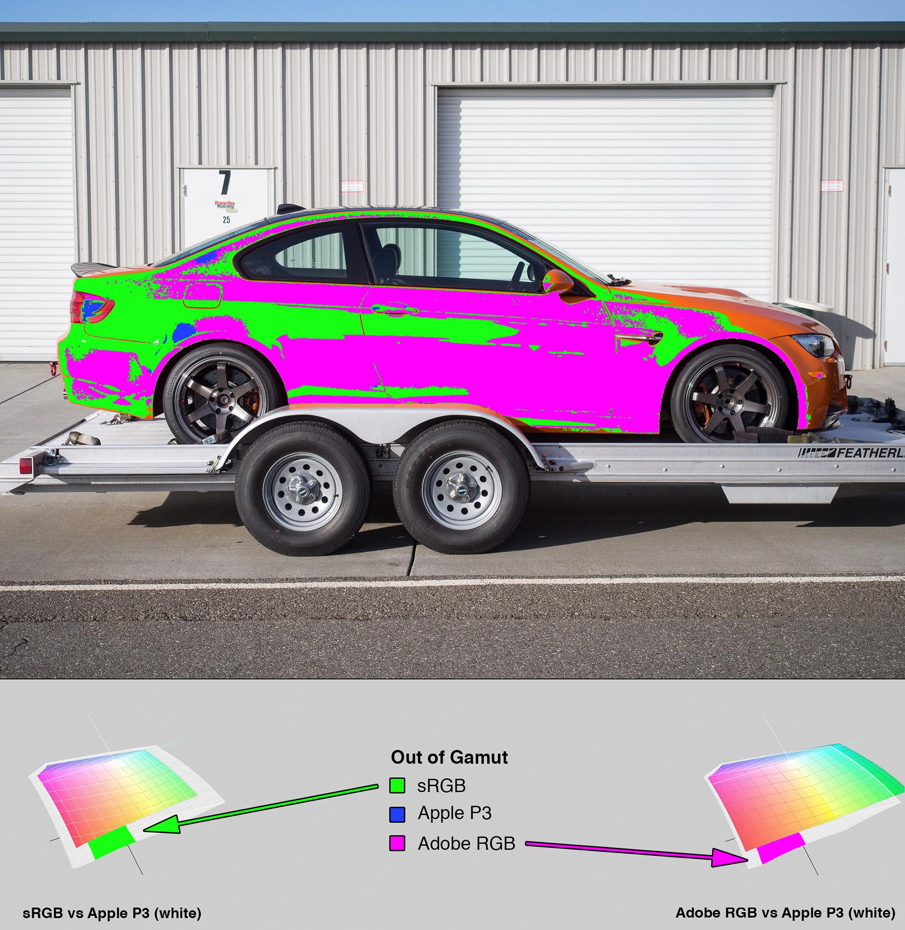 Car photo from Figure 5. Overlaid with a heat map indicating which ares of the image are out of gamut. At the bottom of the image is a section with 3D LAB plots showing how the colorspaces differ.